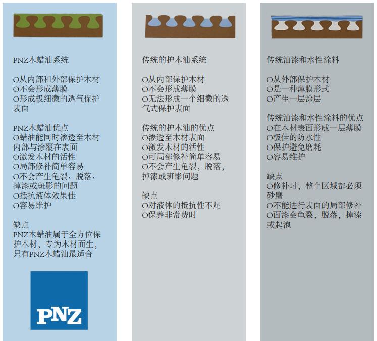 PNZ木蜡油与木油和水性漆的区别